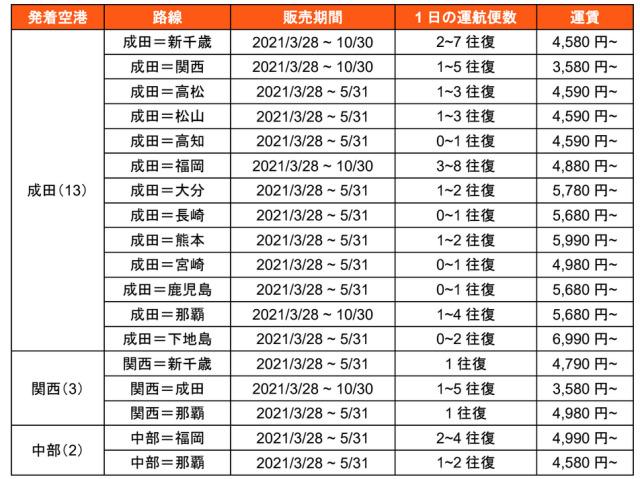 ニュース画像 1枚目:ジェットスター・ジャパン、2021年夏期スケジュール 1月21日販売開始路線