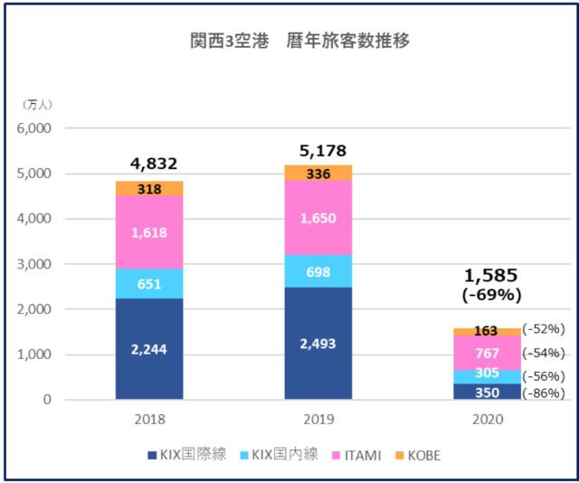 ニュース画像 1枚目:関西3空港 暦年旅客数推移
