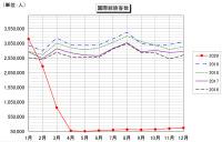 ニュース画像:成田空港、2020年の国際線旅客数 過去最低の726万人
