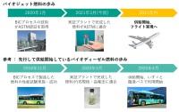 ニュース画像:ユーグレナ、国際規格適合のバイオジェット燃料完成 年内にフライト