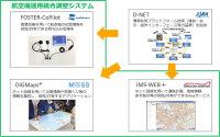 ニュース画像:JAXAのD-NETコア技術、航空機運用統合調整システムに採用