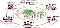ニュース画像:JAL、地域活性化を「ふるさとプロジェクト」に衣替え 幅広く活動へ