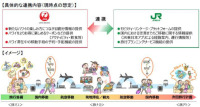 ニュース画像:JALとJR東日本、ハワイ旅行でシームレスな旅行体験を提供へ