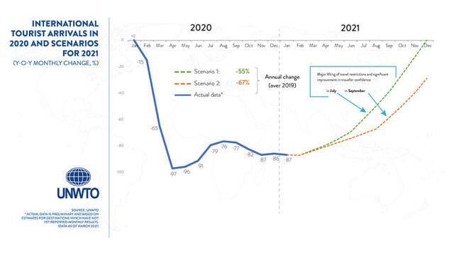 ニュース画像 1枚目:グリーンが7月回復、オレンジが9月回復予想