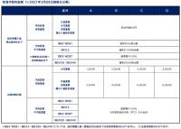 ニュース画像 3枚目:アイベックスエアラインズ 取消手数料金額(2021/3/28搭乗分から)