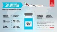 ニュース画像:エミレーツ、コロナワクチン5,000万回分以上を世界50都市に輸送