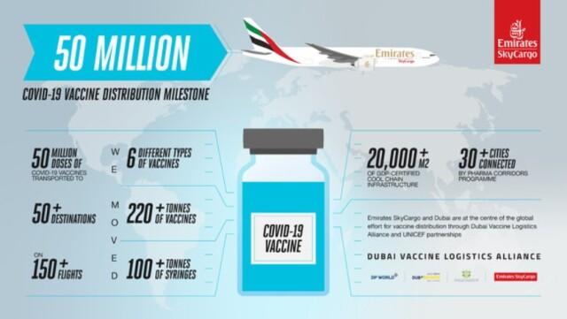 ニュース画像 1枚目:エミレーツ・スカイカーゴ、新型コロナウイルス感染症ワクチン配布に全面協力
