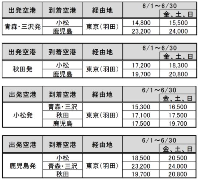ニュース画像 1枚目:JAL乗継割引28設定運賃:2021年6月1日~6月30日搭乗分
