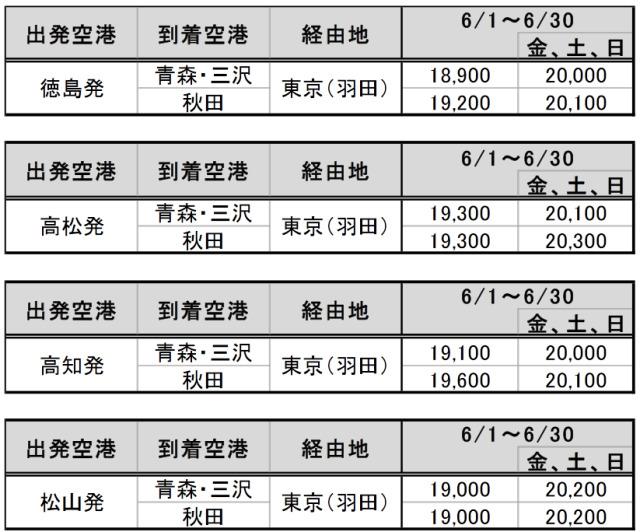 ニュース画像 2枚目:JAL乗継割引28設定運賃:2021年6月1日~6月30日搭乗分