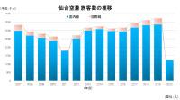 ニュース画像:仙台空港、2020年度旅客数 民営化以降で最低 国際0人 国内6割減