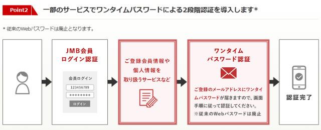 ニュース画像 2枚目:JMB、ワンタイムパスワードによる2段階認証の流れ