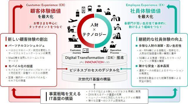 ニュース画像 1枚目:JALが中期経営計画で掲げるDX
